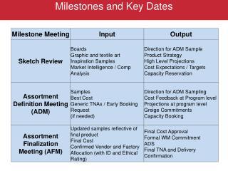 Milestones and Key Dates