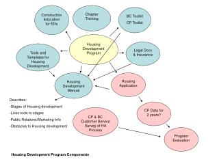 Housing Development Program