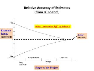 Relative Accuracy of Estimates ( from B. Boehm )