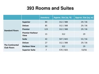 393 Rooms and Suites