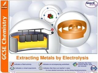 Extracting Metals by Electrolysis