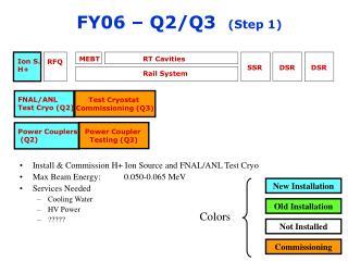FY06 – Q2/Q3   (Step 1)