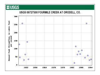 USGS annual peaks for Boulder Creek