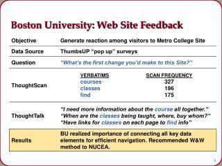 Boston University: Web Site Feedback