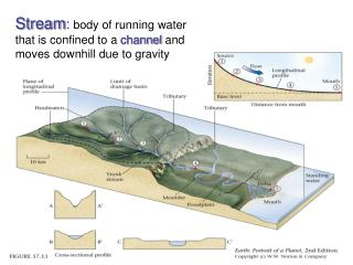 Stream : body of running water that is confined to a  channel  and moves downhill due to gravity
