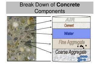 Break Down of  Concrete  Components