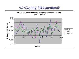 A5 Casting Measurements