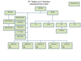 "8 th  ""Mighty Lion"" Battalion ORGANIZATION CHART"