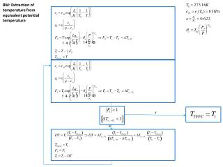 BM: Extraction of temperature from equivalent potential temperature