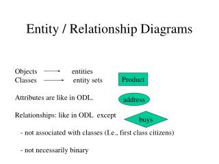 Entity / Relationship Diagrams