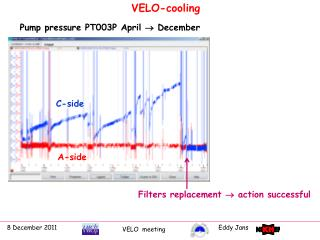 VELO-cooling