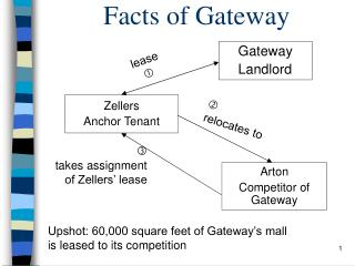 Facts of Gateway
