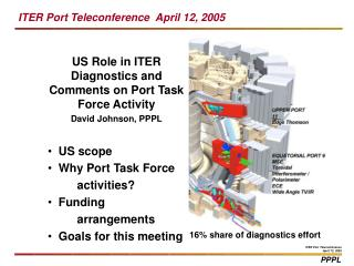 US Role in ITER Diagnostics and Comments on Port Task Force Activity David Johnson, PPPL