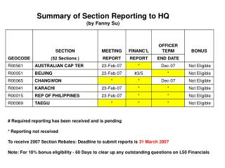 Summary of Section Reporting to HQ (by Fanny Su)