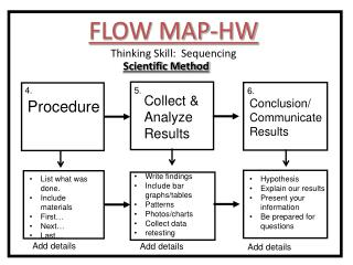 FLOW  MAP-HW Thinking Skill:  Sequencing