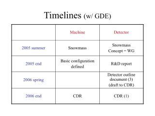 Timelines  (w/ GDE)