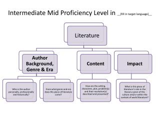 Intermediate Mid Proficiency Level in  __(fill in target language)__