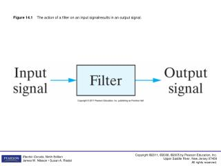 Figure 14.1     The action of a filter on an input signalresults in an output signal.