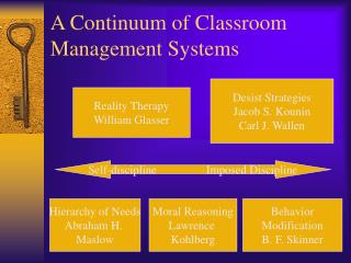 A Continuum of Classroom Management Systems
