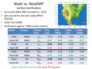 Noah vs.  NoahMP Surface Verification