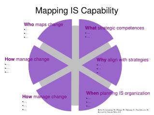Mapping IS Capability
