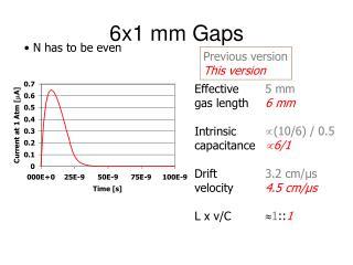 6x1 mm Gaps