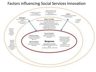 Factors influencing Social Services Innovation