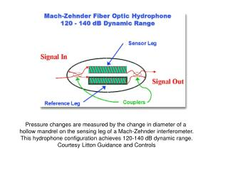 Pressure changes are measured by the change in diameter of a