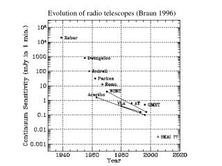 Evolution of radio telescopes (Braun 1996)