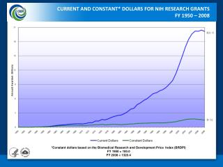 CURRENT AND CONSTANT* DOLLARS FOR NIH RESEARCH GRANTS FY 1950 – 2008