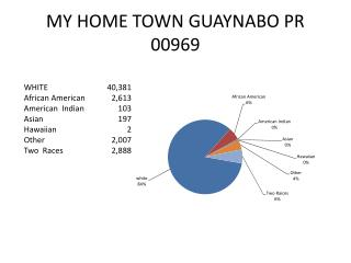 MY HOME TOWN GUAYNABO PR 00969