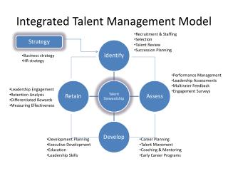 Integrated  Talent  Management Model