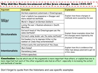 Don't forget to quote from the historians and use specific examples