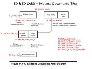 ED & ED-CARD – Evidence Documents (SRs)