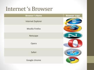 Internet 's Browser