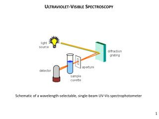 Ultraviolet-Visible Spectroscopy