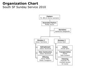 Organization Chart South SF Sunday Service 2010