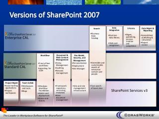Versions of SharePoint 2007
