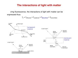 The interactions of light with matter