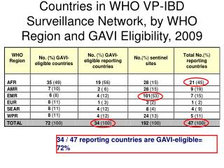 Countries in WHO VP-IBD Surveillance Network, by WHO Region and GAVI Eligibility, 2009