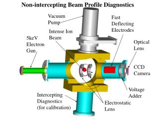 Non-intercepting Beam Profile Diagnostics