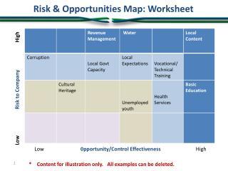 Risk & Opportunities Map: Worksheet