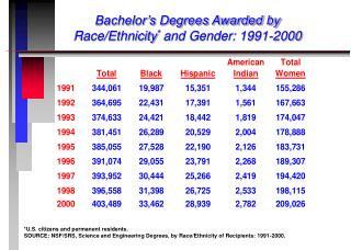 Bachelor�s Degrees Awarded by Race/Ethnicity *  and Gender: 1991-2000