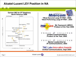 Alcatel-Lucent LEV Position in NA
