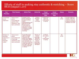 Efforts of staff in making stay authentic & enriching – Score 88.8 (Impact 1.07)