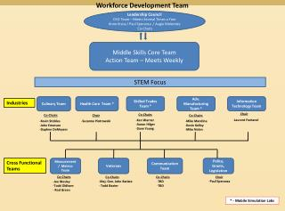 Workforce Development Team