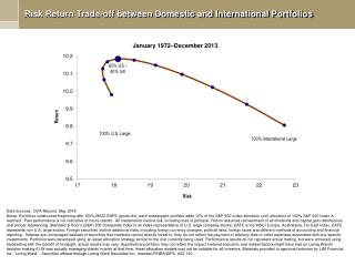 Risk Return Trade-off between Domestic and International Portfolios