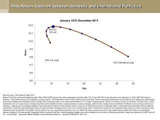 Risk Return Trade-off between Domestic and International Portfolios