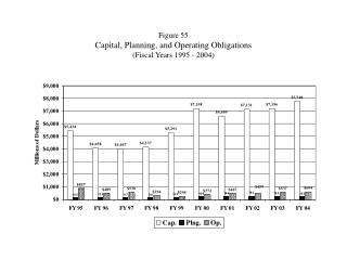 Figure 55 Capital, Planning, and Operating Obligations (Fiscal Years 1995 - 2004)