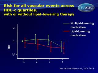 Risk for all vascular events across HDL-c quartiles,  with or without lipid-lowering therapy